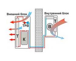 Схема элементов современного бытового кондиционера