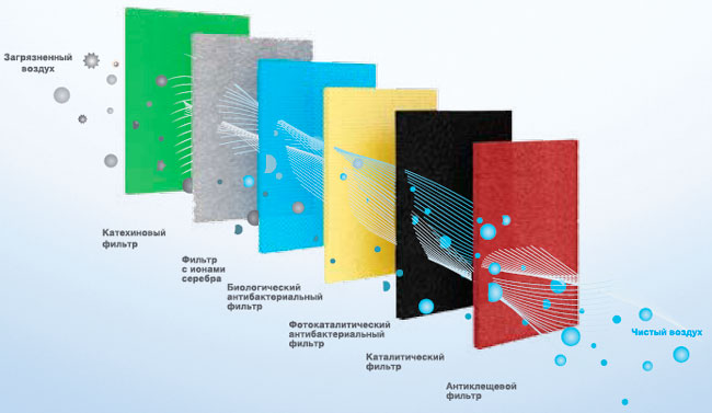 Схема очистки воздуха кондиционером