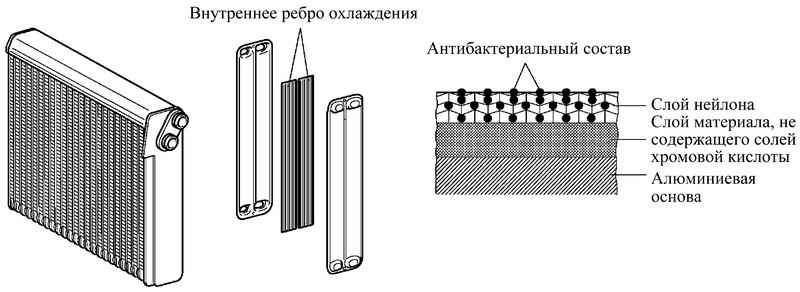 Схема устройства испарителя