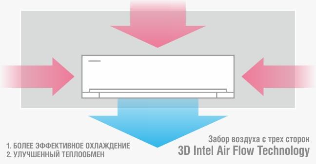 Схема забора воздуха системой 3D Flow Technology